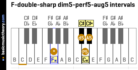 F-double-sharp dim5-perf5-aug5 intervals