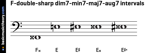 F-double-sharp dim7-min7-maj7-aug7 intervals