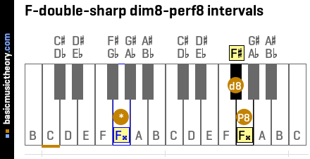 F-double-sharp dim8-perf8 intervals