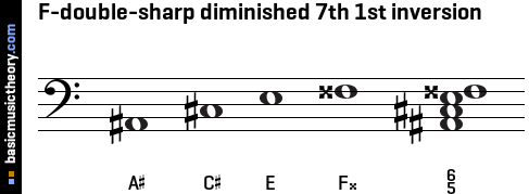 F-double-sharp diminished 7th 1st inversion
