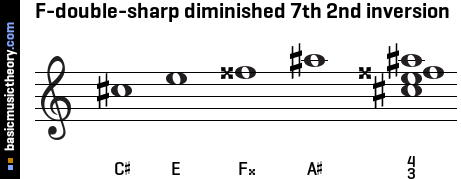 F-double-sharp diminished 7th 2nd inversion