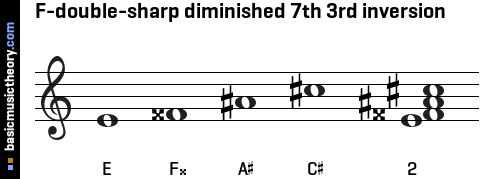 F-double-sharp diminished 7th 3rd inversion