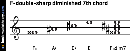 F-double-sharp diminished 7th chord