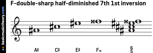F-double-sharp half-diminished 7th 1st inversion