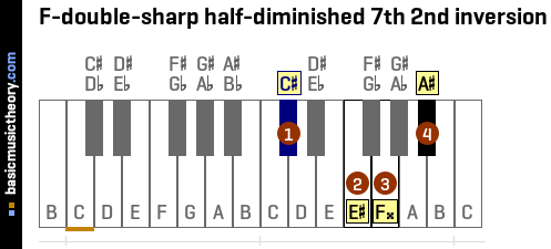 F-double-sharp half-diminished 7th 2nd inversion