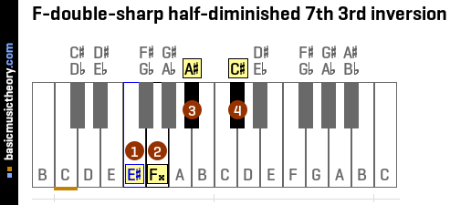 F-double-sharp half-diminished 7th 3rd inversion