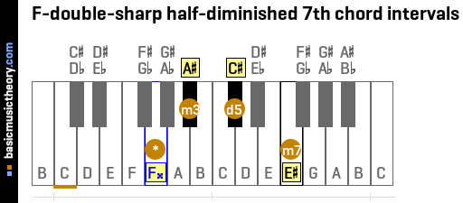 F-double-sharp half-diminished 7th chord intervals