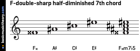 F-double-sharp half-diminished 7th chord