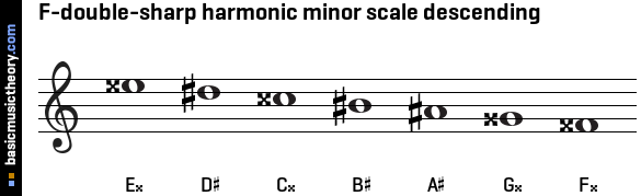 basicmusictheory.com: F-double-sharp harmonic minor scale