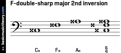 F-double-sharp major 2nd inversion