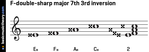F-double-sharp major 7th 3rd inversion