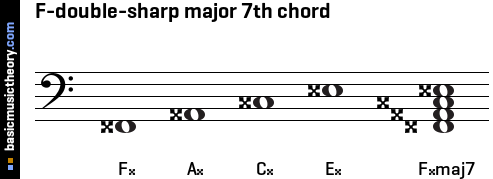F-double-sharp major 7th chord