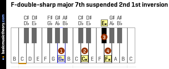 F-double-sharp major 7th suspended 2nd 1st inversion
