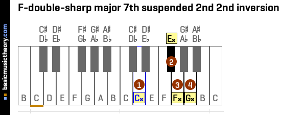 F-double-sharp major 7th suspended 2nd 2nd inversion