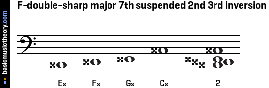 F-double-sharp major 7th suspended 2nd 3rd inversion