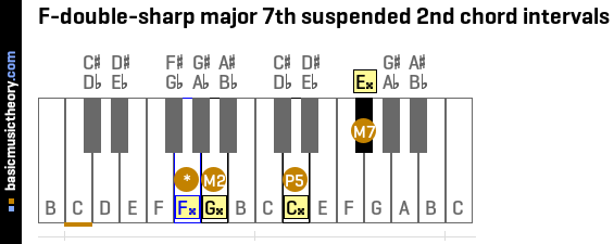 F-double-sharp major 7th suspended 2nd chord intervals