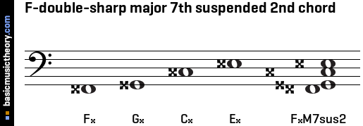 F-double-sharp major 7th suspended 2nd chord