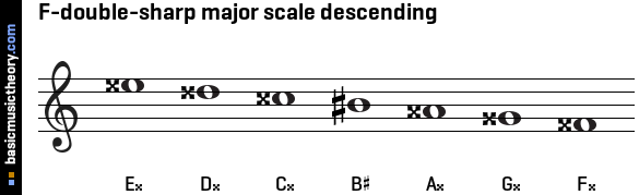 F-double-sharp major scale descending