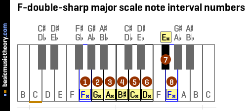 F-double-sharp major scale note interval numbers