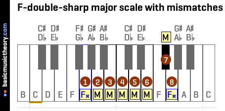 F-double-sharp major scale with mismatches