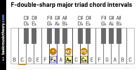 F-double-sharp major triad chord intervals