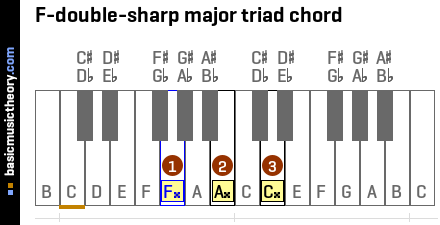 F-double-sharp major triad chord