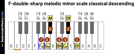 F-double-sharp melodic minor scale classical descending