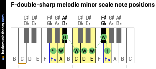 F-double-sharp melodic minor scale note positions