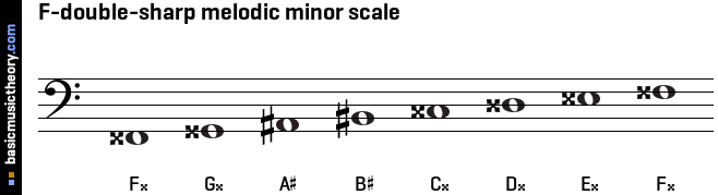 F-double-sharp melodic minor scale