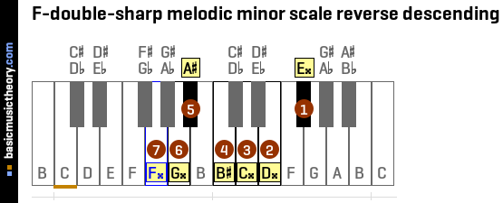 F-double-sharp melodic minor scale reverse descending