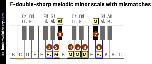 F-double-sharp melodic minor scale with mismatches