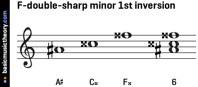 F-double-sharp minor 1st inversion