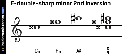 F-double-sharp minor 2nd inversion
