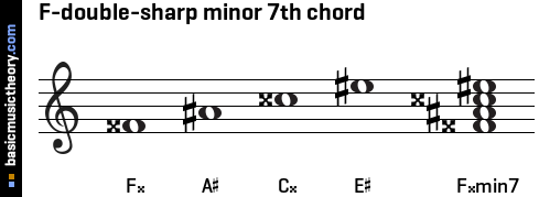 basicmusictheory.com: F-double-sharp minor 7th chord