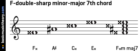 basicmusictheory.com: F-double-sharp minor-major 7th chord