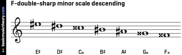 F-double-sharp minor scale descending