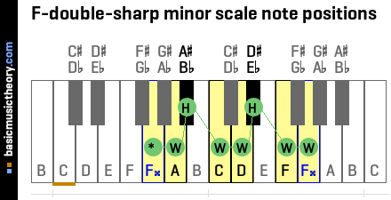 F-double-sharp minor scale note positions
