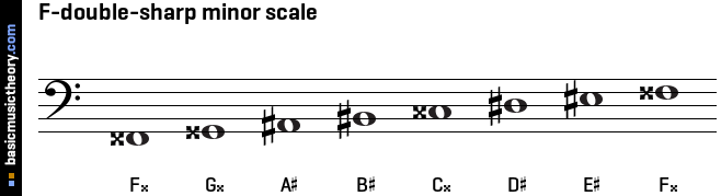 F-double-sharp minor scale