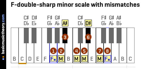 F-double-sharp minor scale with mismatches