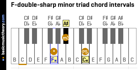 F-double-sharp minor triad chord intervals