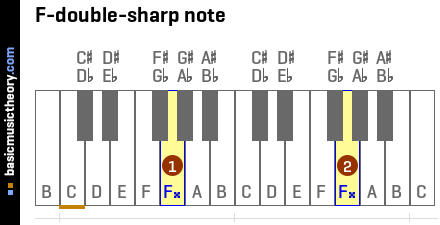 F-double-sharp note