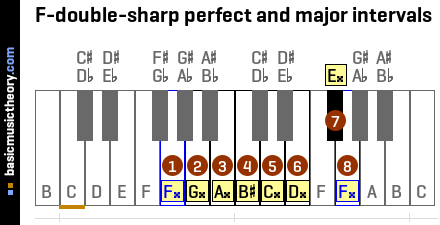 F-double-sharp perfect and major intervals