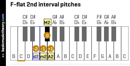 F-flat 2nd interval pitches