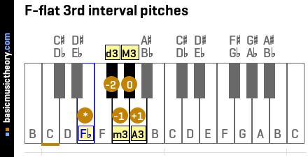 F-flat 3rd interval pitches