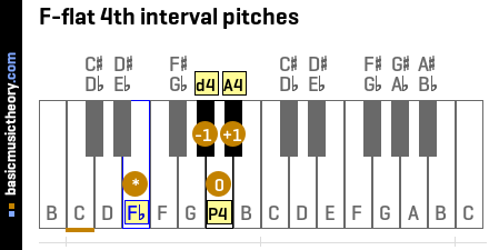 F-flat 4th interval pitches