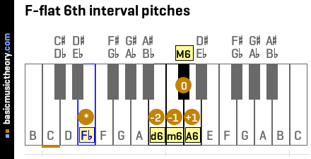 F-flat 6th interval pitches