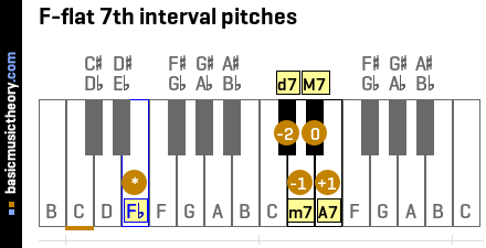F-flat 7th interval pitches