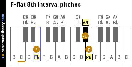 F-flat 8th interval pitches