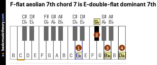 F-flat aeolian 7th chord 7 is E-double-flat dominant 7th