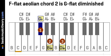 F-flat aeolian chord 2 is G-flat diminished